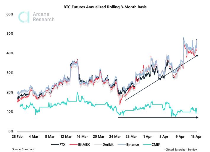 Высокий спрос на длинные позиции по BTC-фьючерсам сулит большую ликвидацию