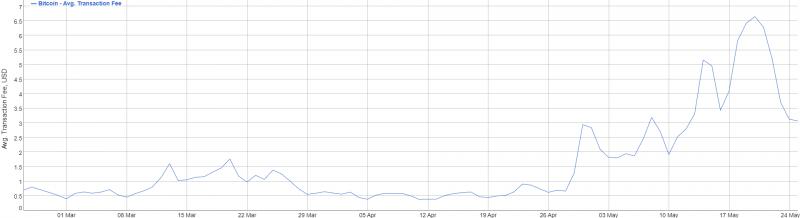 Комиссии в сети биткоина упали на 50%