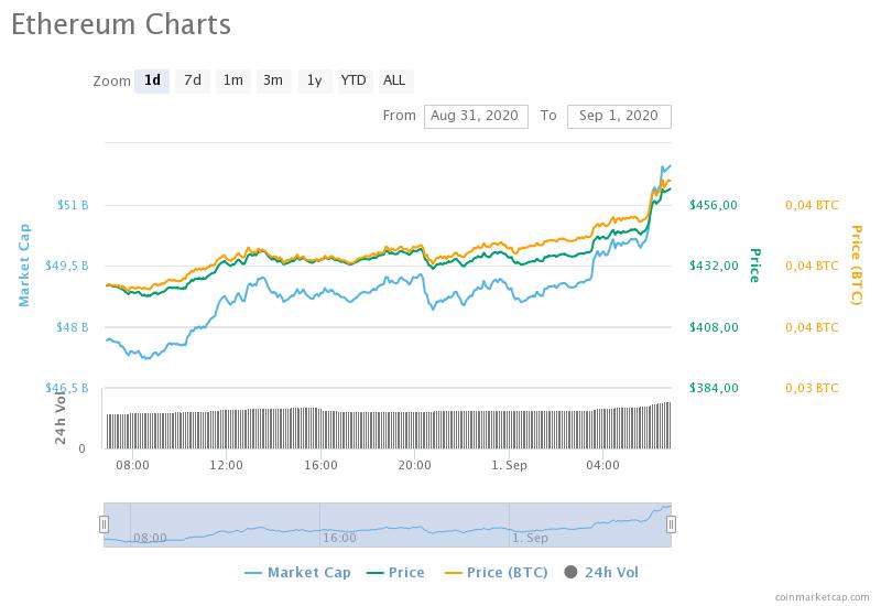 Ethereum растет в цене. Какие дальнейшие перспективы?
