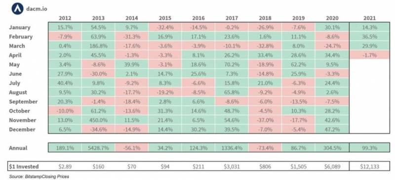 Торговый объем на криптобиржах в мае достиг рекордного уровня