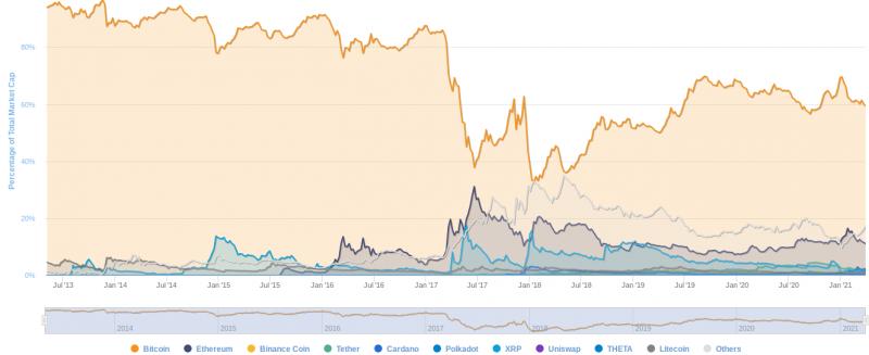 Доминирование биткоина опустилось до полугодового минимума
