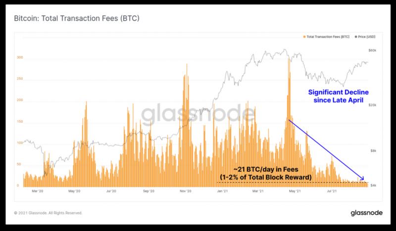 Glassnode: Фаза накопления криптовалют заканчивается