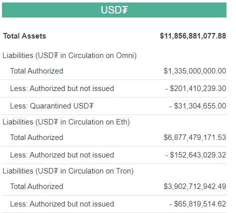 500 млн USDT переведены с блокчейна Tron нa Ethereum