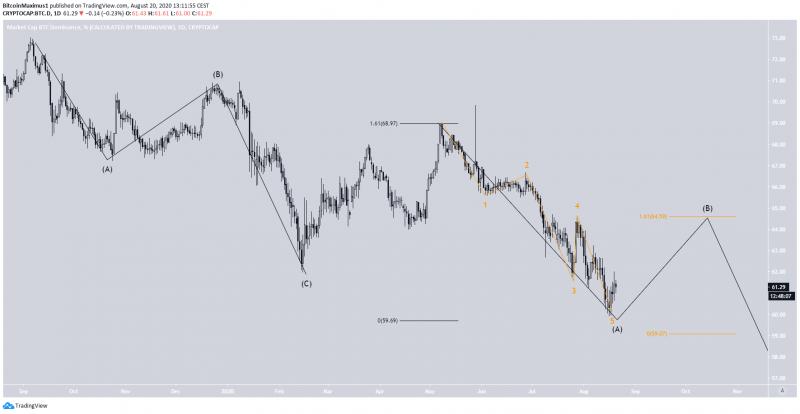 Мнение: Индекс доминирования BTC снизится до 59%, даря шансы альткоинам
