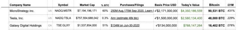 MicroStrategy купили биткоинов еще на $15 млн