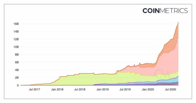 Капитализация рынка стейблкоинов ежедневно растет на $100 млн