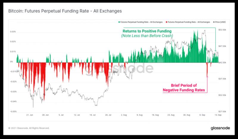Glassnode: Долгосрочные инвесторы в биткоин не отреагировали на недавний обвал курса