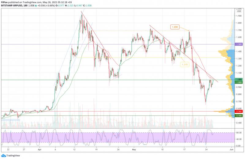 Анализ цен BTC, ETH, XRP (26.05.21)