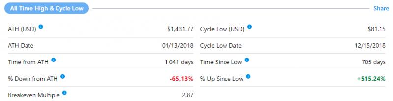 Цена Ethereum пробила отметку $500