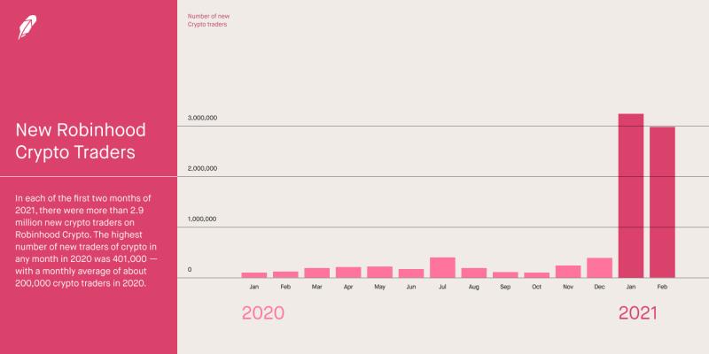 Аудитория Robinhood за два месяца увеличилась на 6 млн