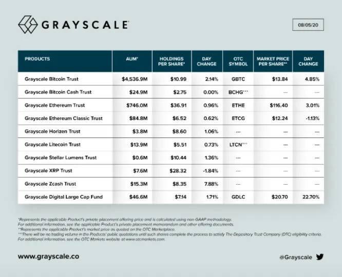 Под управлением Grayscale уже находится более $5.5 млрд активов