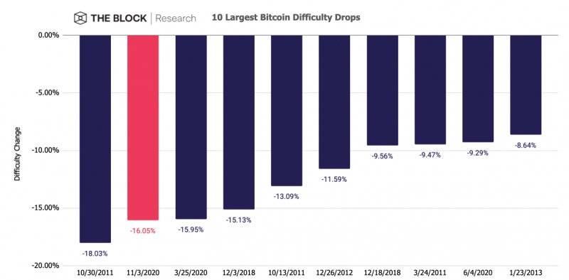 В сети биткоина произошло второе крупнейшее в истории снижение сложности майнинга
