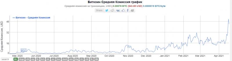 В марте зафиксирован рекордный объем биткоин-транзакций