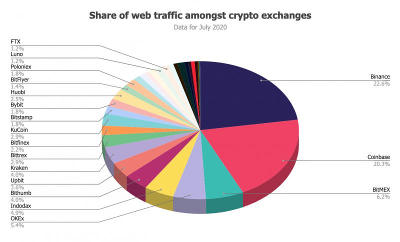 Binance стала самой посещаемой криптобиржей в июле