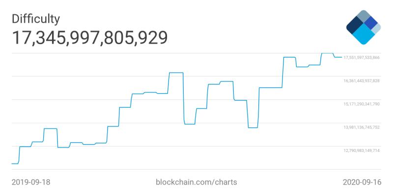 Glassnode: Сложность майнинга биткоина вырастет уже к выходным