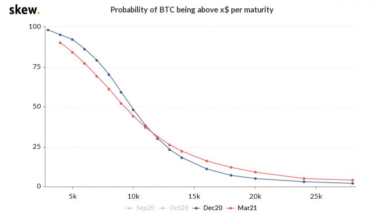 Криптопользователи ставят на рост цены биткоина до $36 000 к концу года