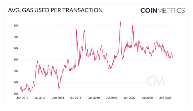Coin Metrics: Не стоит рассчитывать на EIP-1559 в снижении размера комиссий за транзакции