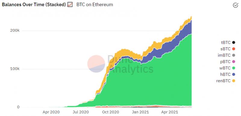 В протоколе WBTC находится 1% всех биткоинов