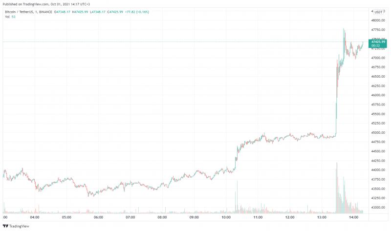 Цена биткоина поднялась выше $47 000